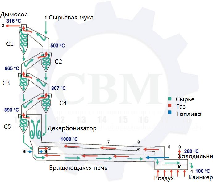 Циклонный теплообменник резинского цементного завода акт повреждения теплообменника тиж